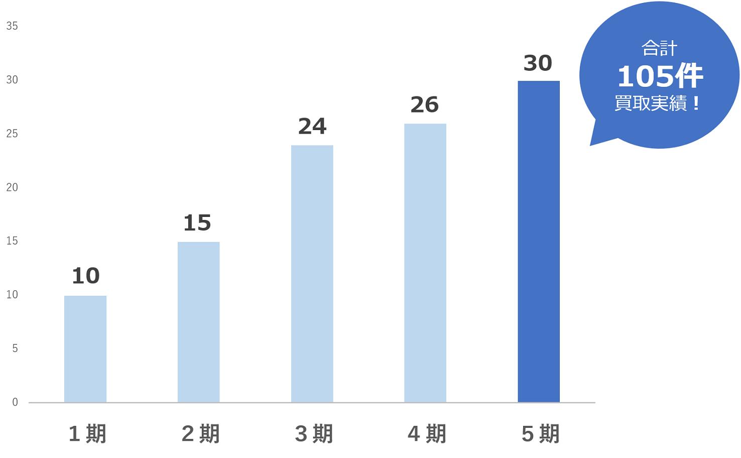 取引実績のグラフ
