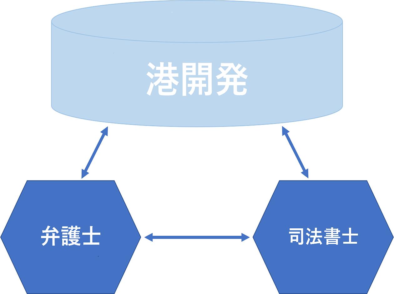 安心取引の図
